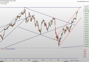 2013.07.12 S&P index