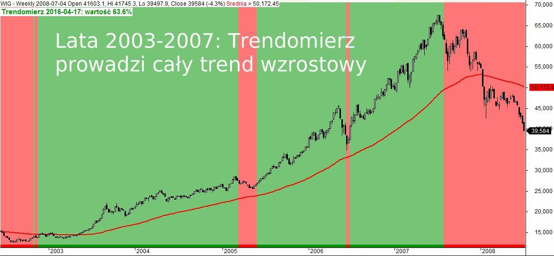 Trendomierz rynku PL lata 2003-2007