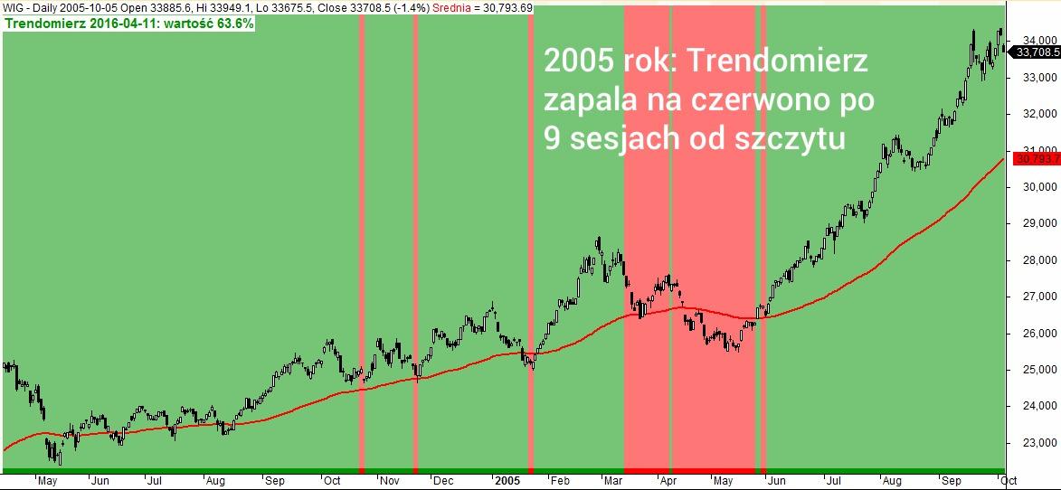 Trendomierz rynku PL rok 2005