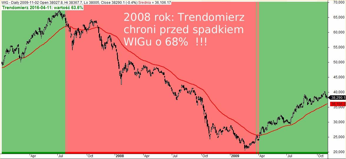 Trendomierz rynku PL rok 2008