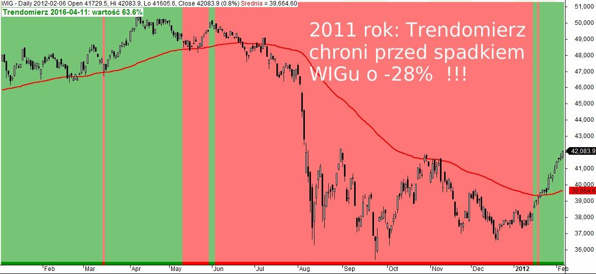 Trendomierz rynku PL rok 2011