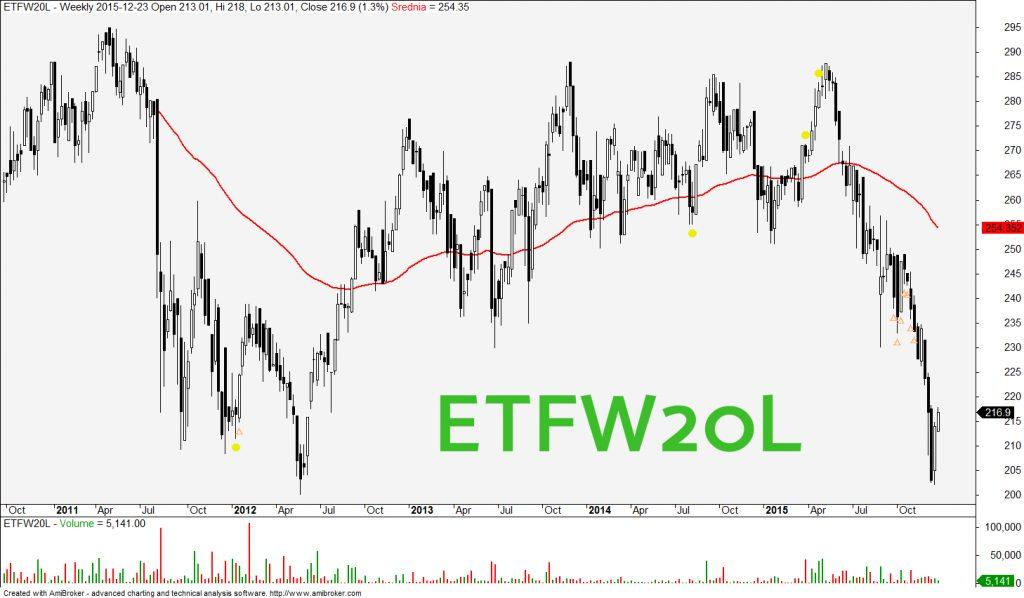 ETFW20L