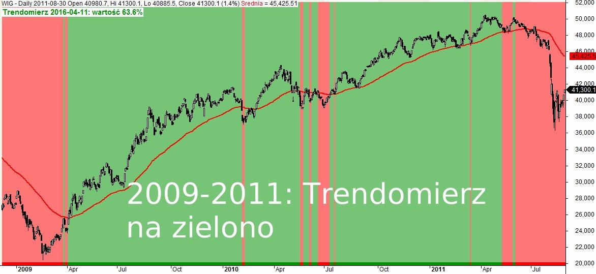 Trendomierz rynku PL lata 2009-2011