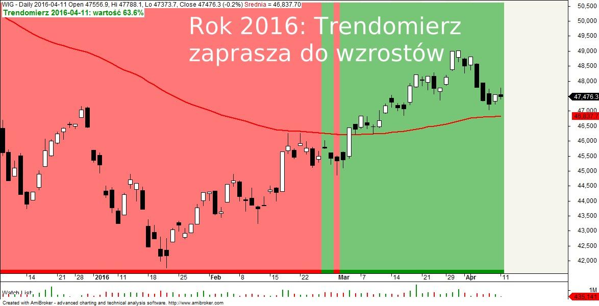 Trendomierz rynku PL rok 2016