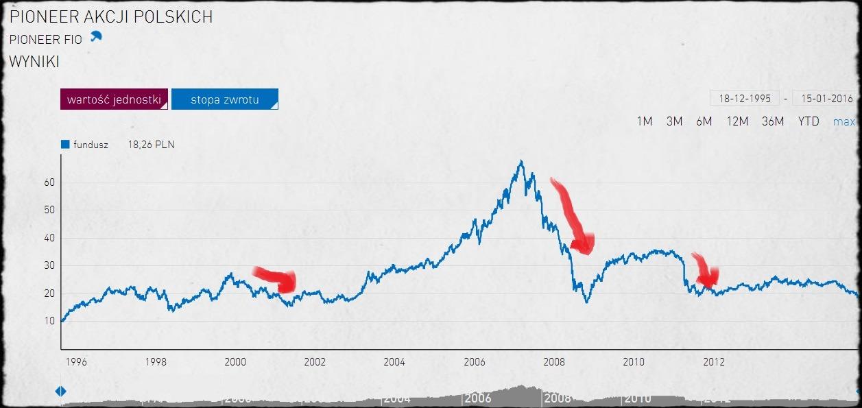 fundusze inwestycyjne, bessa