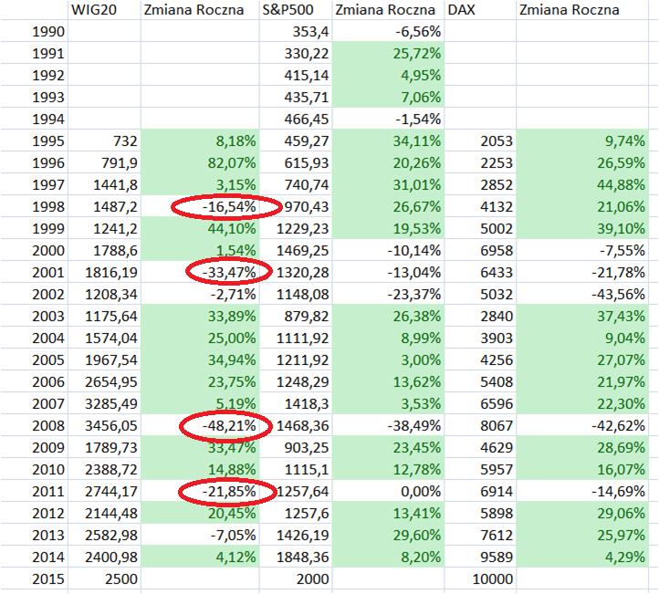 indeksy giełowe, bessa, załamanie rynku, ile można zarobić na giełdzie w miesiąc