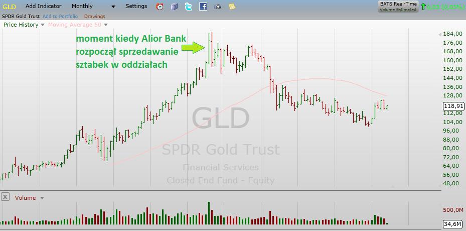 GLD, ETF na złoto, moment kiedy Alior Bank rozpoczął sprzedawanie sztabek złota w swoich oddziałach